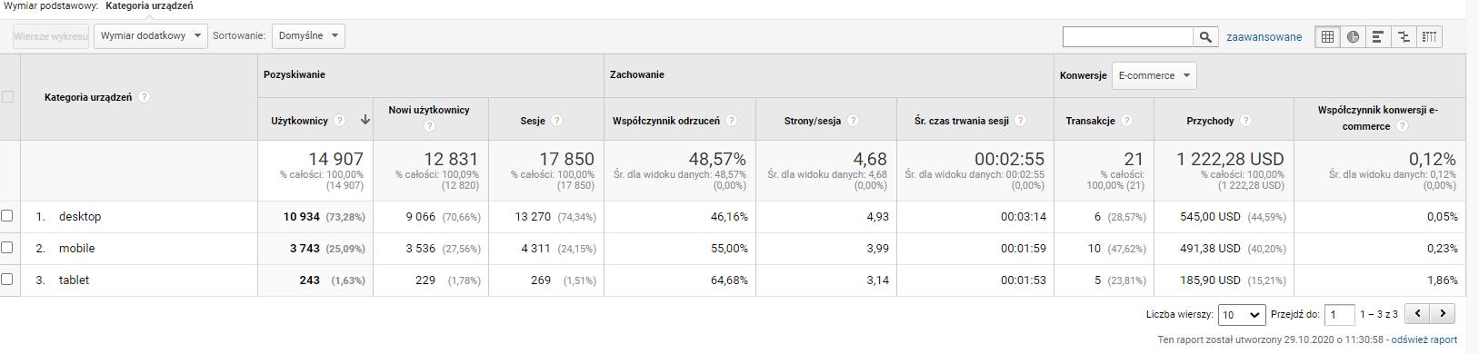 Google Analytics ruch mobilny