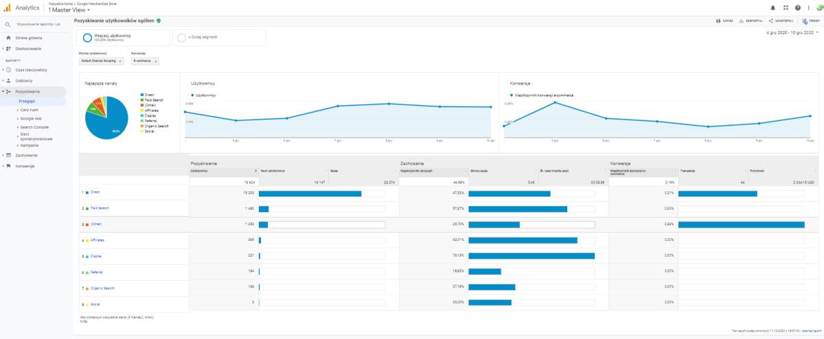 CPC Google Analytics