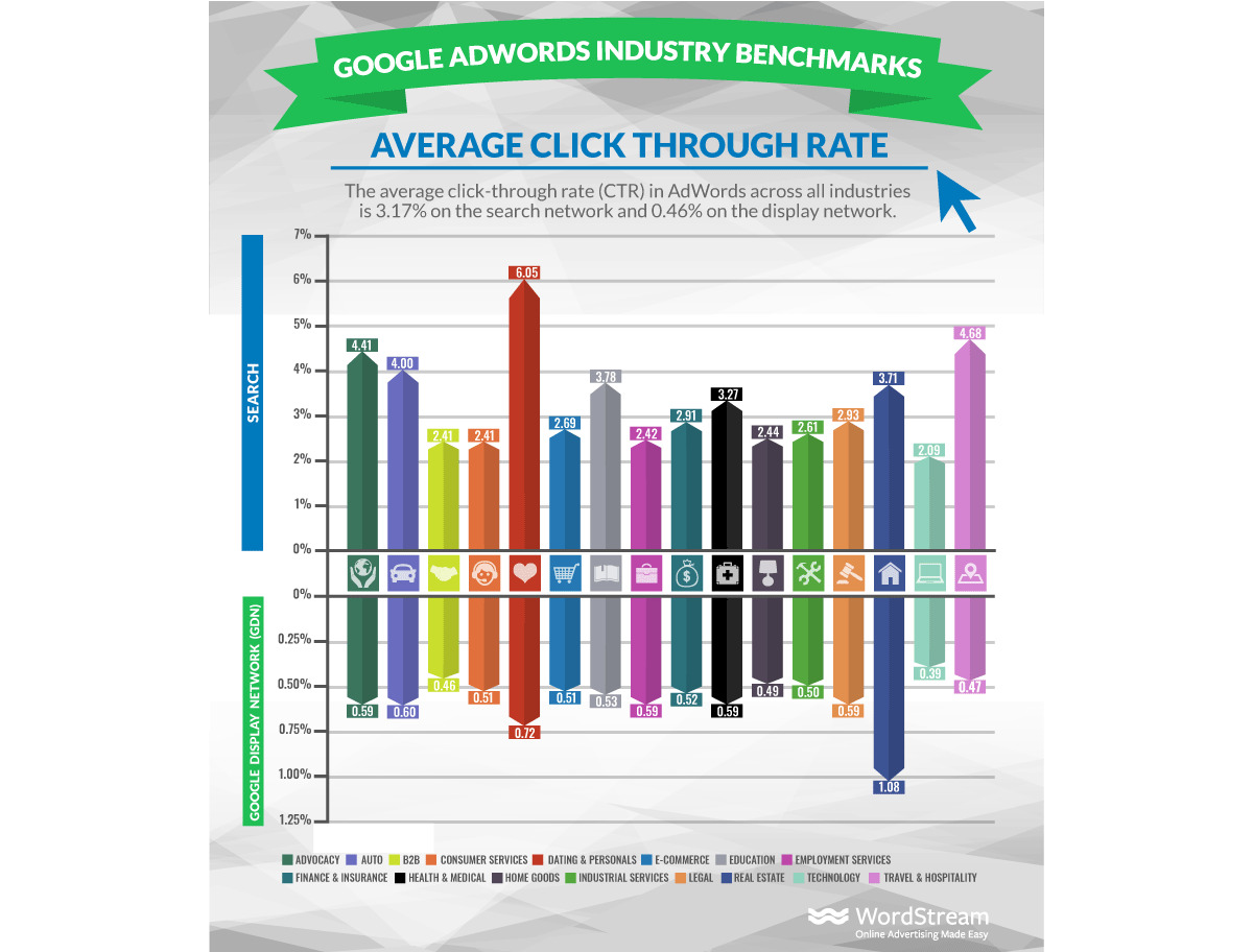 Sredni CTR Google ads
