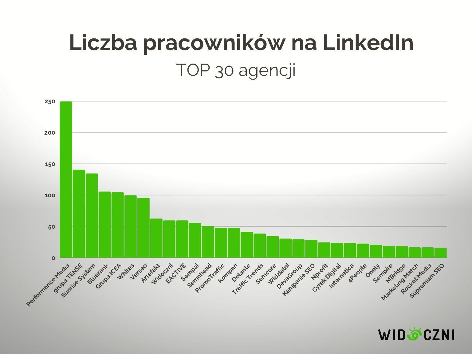 1 liczba pracownikow linkedin