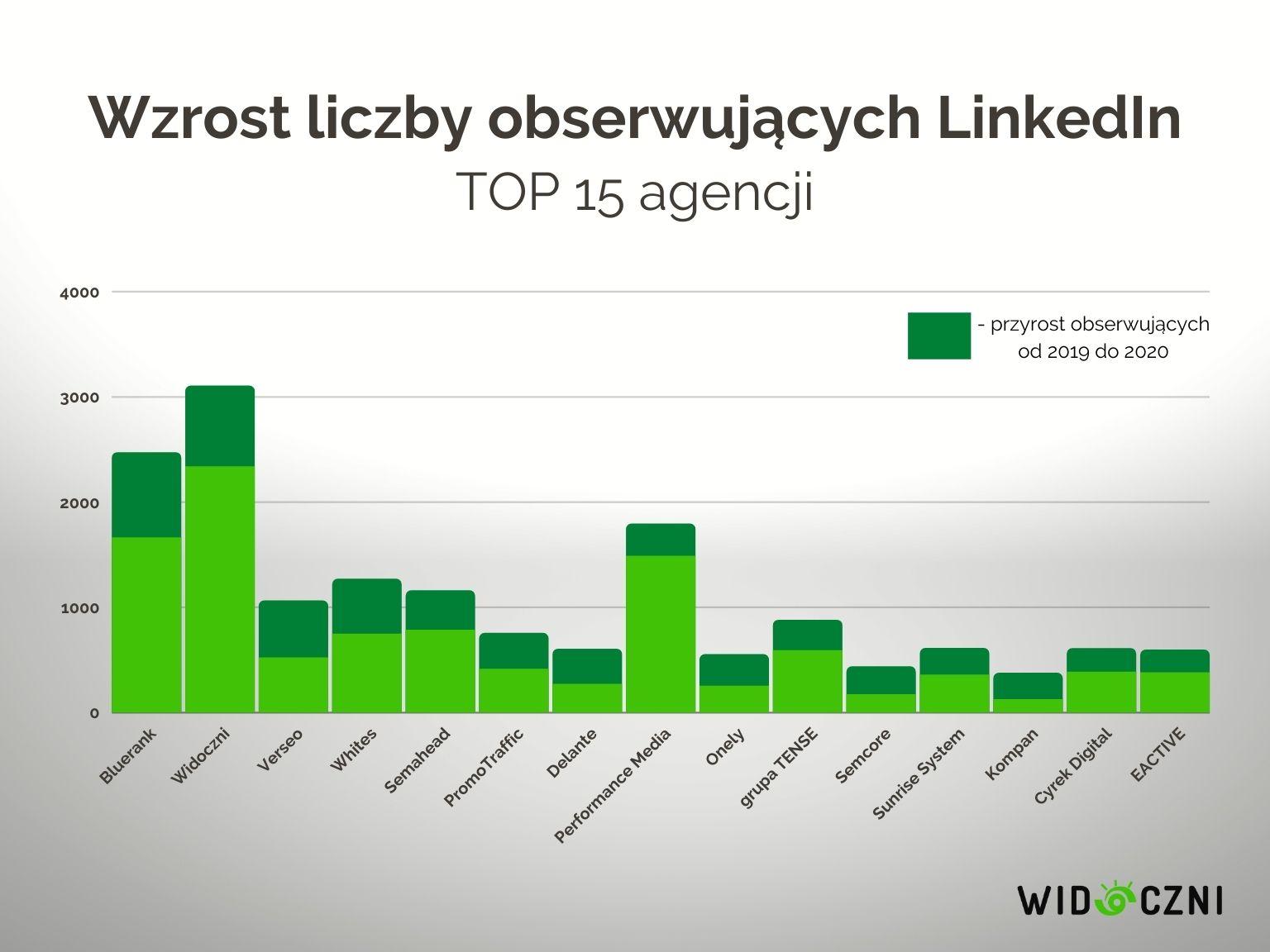 9 wzrost obserwujacych linkedin