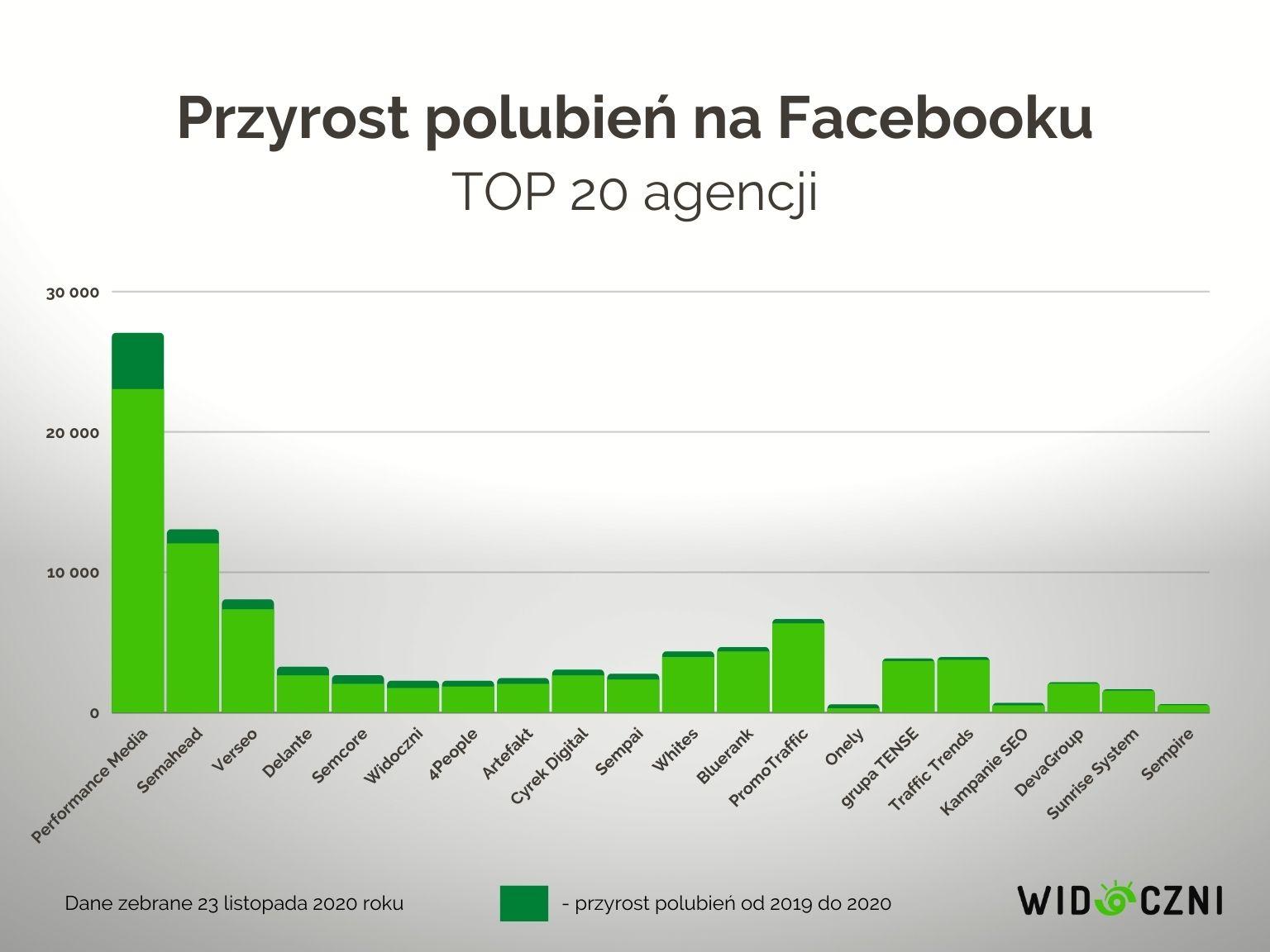 11 przyrost polubien na fb