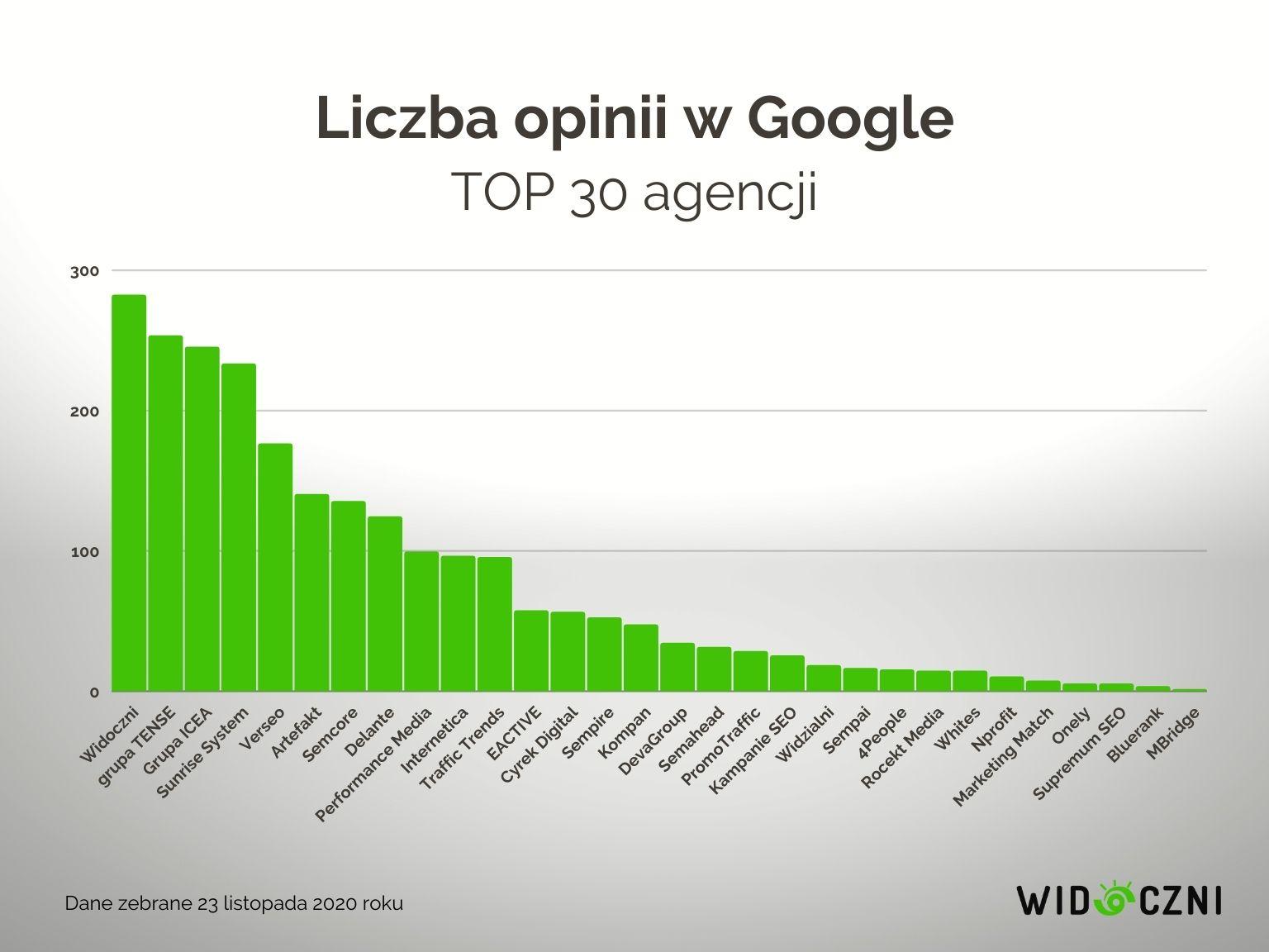 12 liczba opini w google