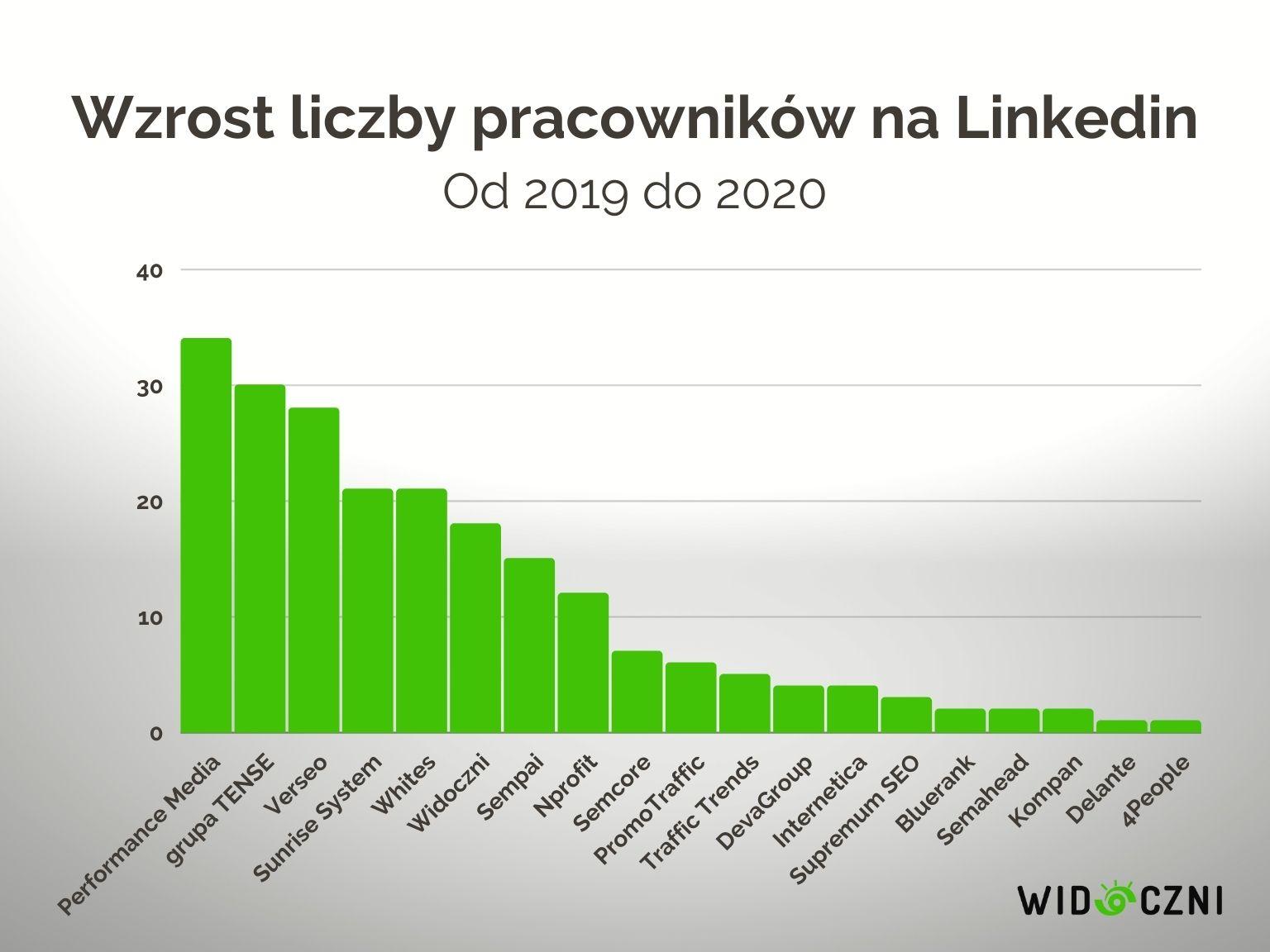 1.1 wzrost liczby pracownikow na linkedin
