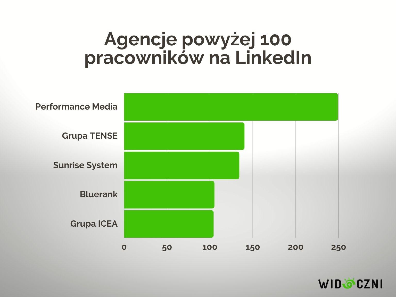 2 agencje powyzej 100 pracownikow