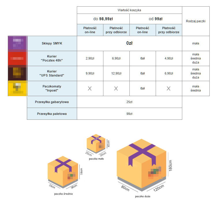 2067578114 Strona z informacjami o warunkach dostawy powinna być przyjazna dla  klienta. Źródło  smyk.com