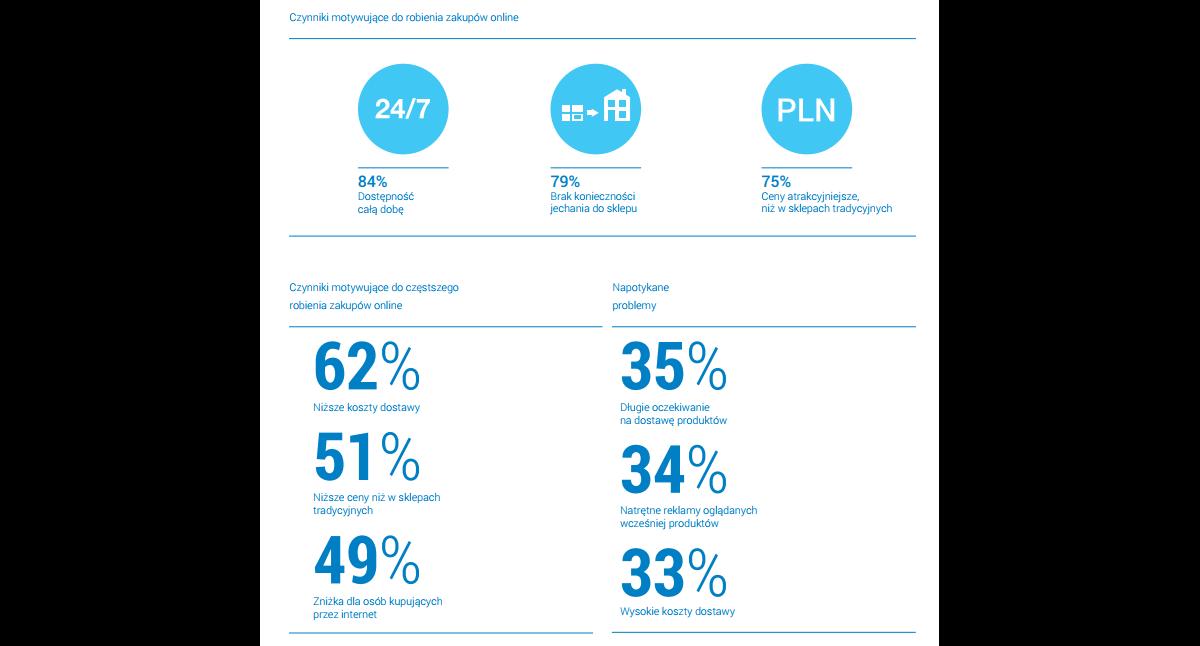 948bf8b0daa9a Preferencje użytkowników w raportach e-commerce